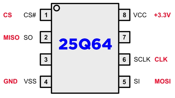 DataSheet GD25Q64; GD25Q64C; GD25Q64CSIG - 3.3V Uniform Sector Dual and Quad Serial Flash 64M-BIT
