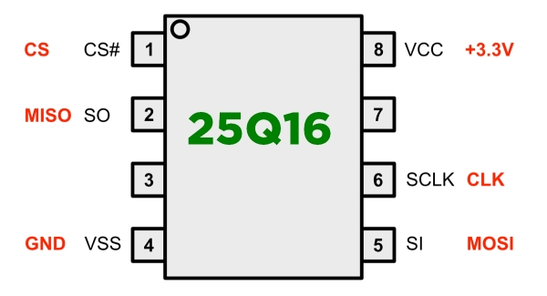 Цоколевка микросхемы 25Q32 (распиновка)