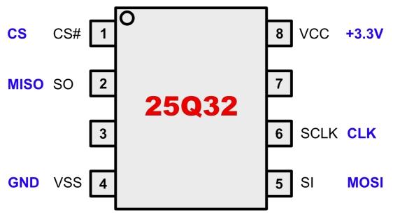 DataSheet 25Q32; W25Q32B; 25Q32BV; W25Q32BV;  W25Q32BVSIG - 3V 32M-BIT SERIAL FLASH MEMORY
